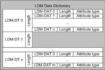 Datovací slovník